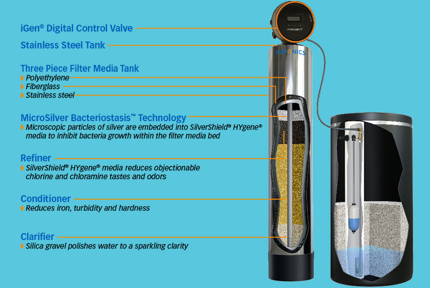 Puronics - Drinking Water Softener and Filtration Treatment Systems